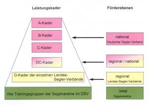 Leistungssportfoerderung-Grafik2